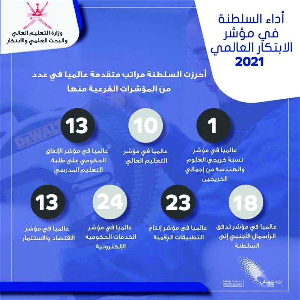 السلطنة تتقدم  8 مراتب في مؤشر الابتكار العالمي لعام 2021م